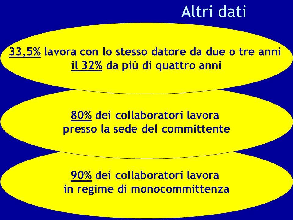 Altri dati 90% dei collaboratori lavora in regime di monocommittenza 80% dei collaboratori lavora presso la sede del committente 33,5% lavora con lo s