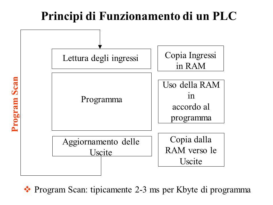Principi di Funzionamento di un PLC Lettura degli ingressi Aggiornamento delle Uscite Programma Copia Ingressi in RAM Copia dalla RAM verso le Uscite