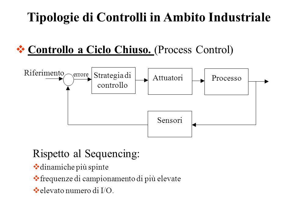 Controllo a Ciclo Chiuso. (Process Control) errore Strategia di controllo Attuatori Processo Sensori Riferimento Tipologie di Controlli in Ambito Indu