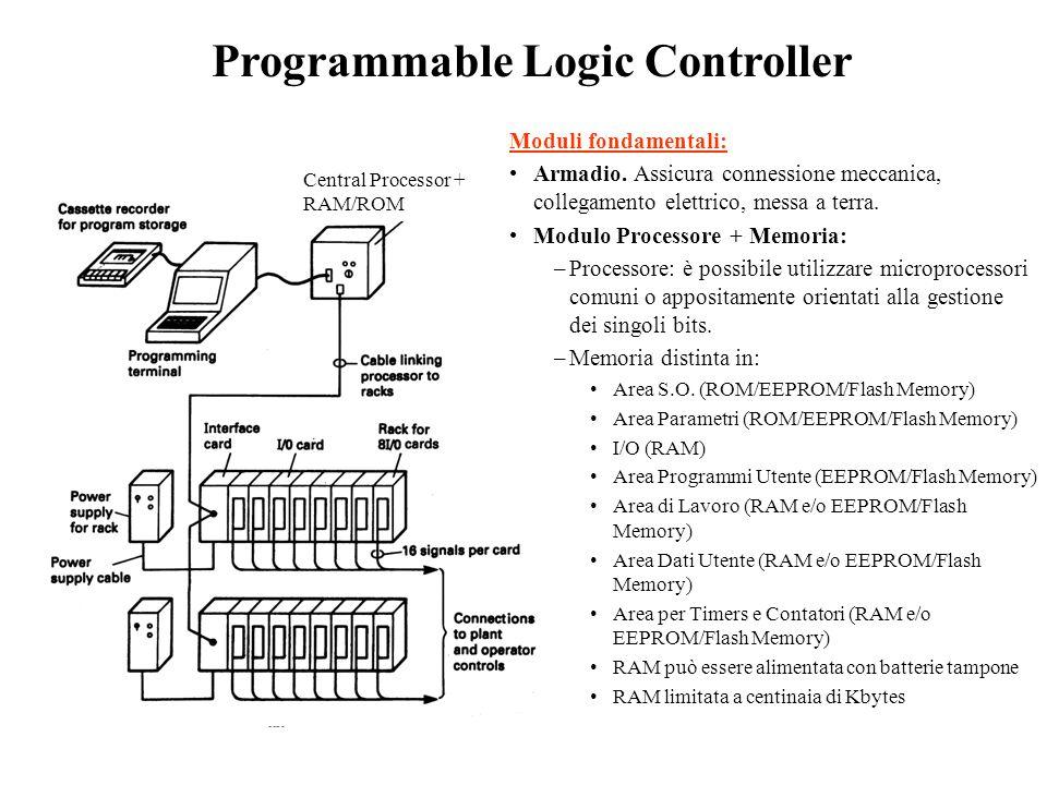 Programmable Logic Controller Central Processor + RAM/ROM Moduli fondamentali: Armadio. Assicura connessione meccanica, collegamento elettrico, messa
