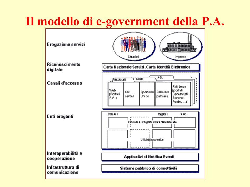 Il modello di e-government della P.A.