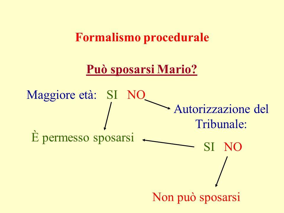Formalismo procedurale Maggiore età: SI NO Può sposarsi Mario? È permesso sposarsi Autorizzazione del Tribunale: SI NO Non può sposarsi