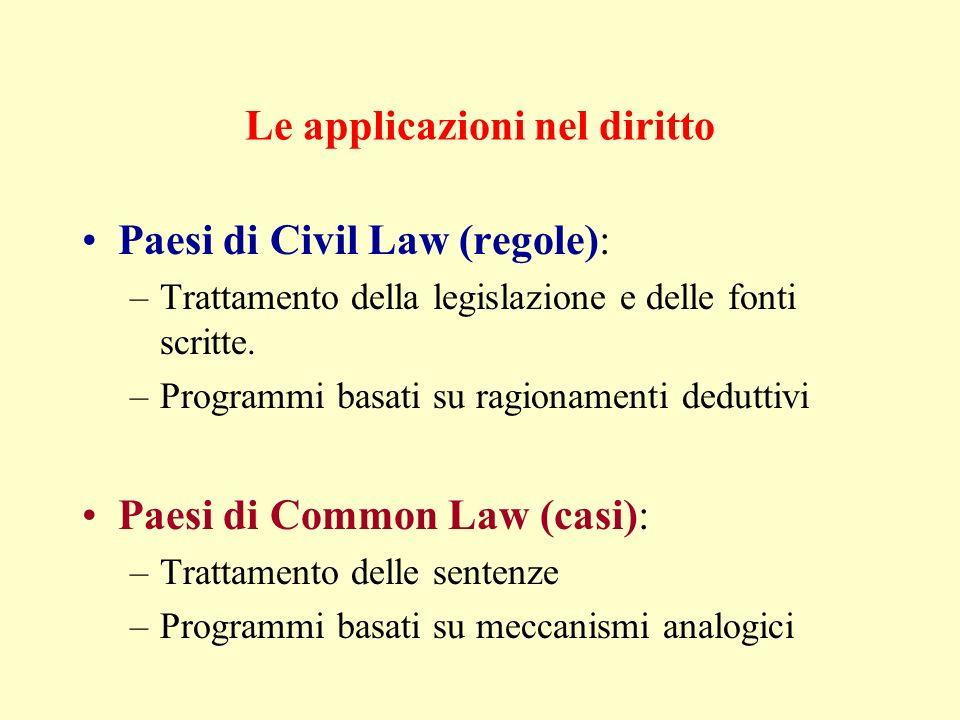 Le applicazioni nel diritto Paesi di Civil Law (regole): –Trattamento della legislazione e delle fonti scritte. –Programmi basati su ragionamenti dedu