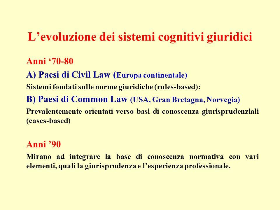 Levoluzione dei sistemi cognitivi giuridici Anni 70-80 A) Paesi di Civil Law ( Europa continentale) Sistemi fondati sulle norme giuridiche (rules-base