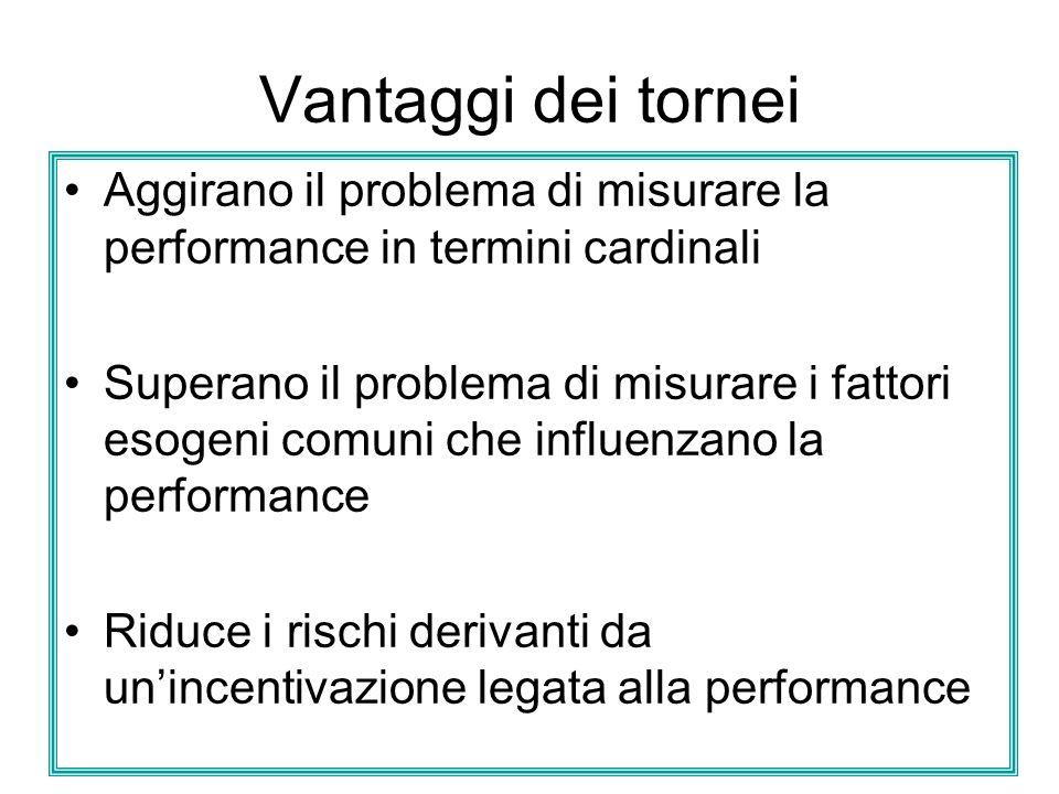 Vantaggi dei tornei Aggirano il problema di misurare la performance in termini cardinali Superano il problema di misurare i fattori esogeni comuni che