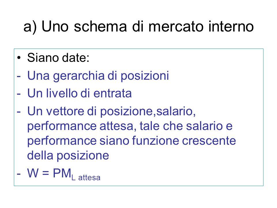 a) Uno schema di mercato interno Siano date: -Una gerarchia di posizioni -Un livello di entrata -Un vettore di posizione,salario, performance attesa,