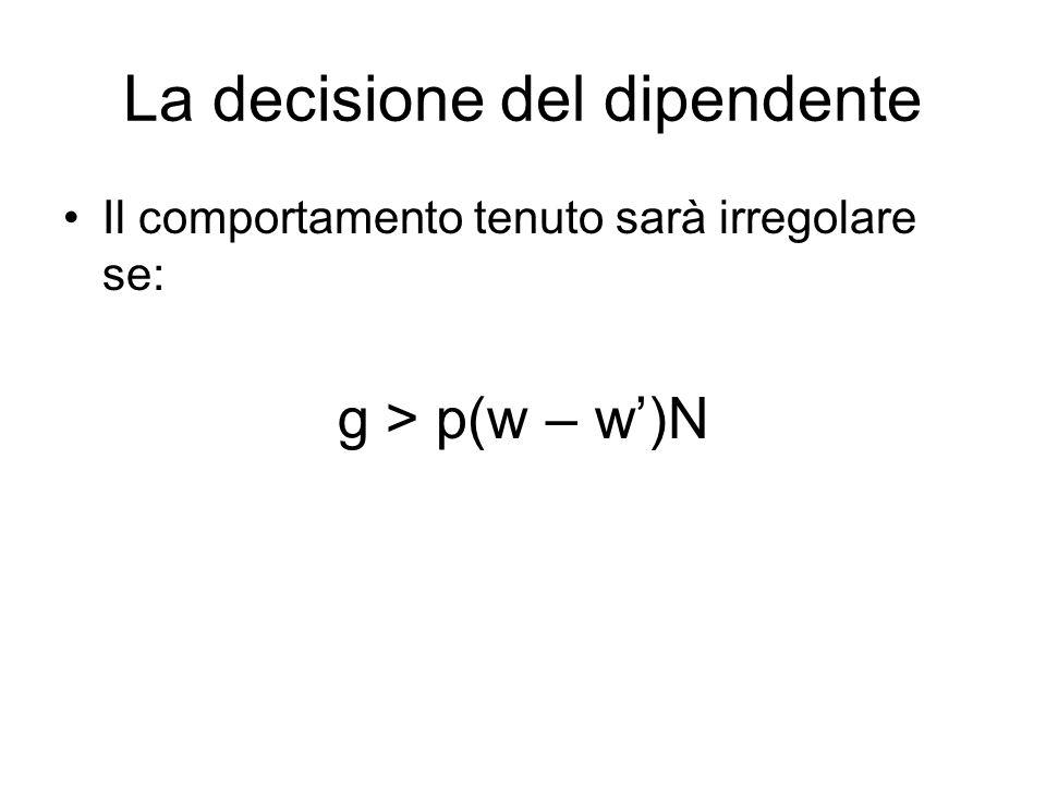 La decisione del dipendente Il comportamento tenuto sarà irregolare se: g > p(w – w)N