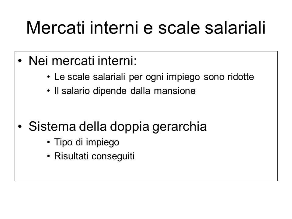 Mercati interni e scale salariali Nei mercati interni: Le scale salariali per ogni impiego sono ridotte Il salario dipende dalla mansione Sistema dell
