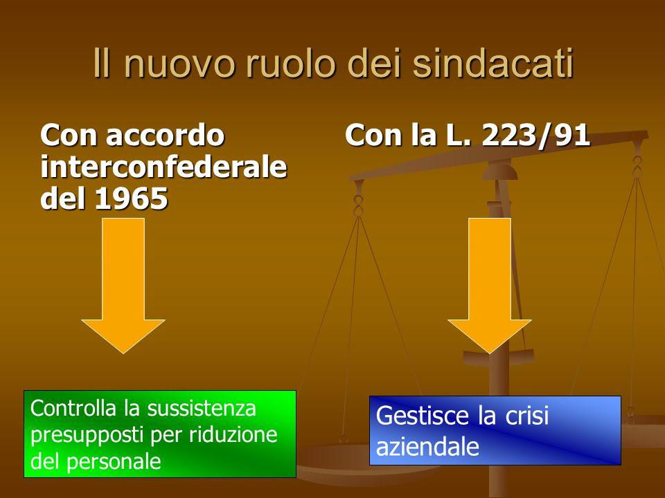 Il nuovo ruolo dei sindacati Con accordo interconfederale del 1965 Con la L. 223/91 Controlla la sussistenza presupposti per riduzione del personale G