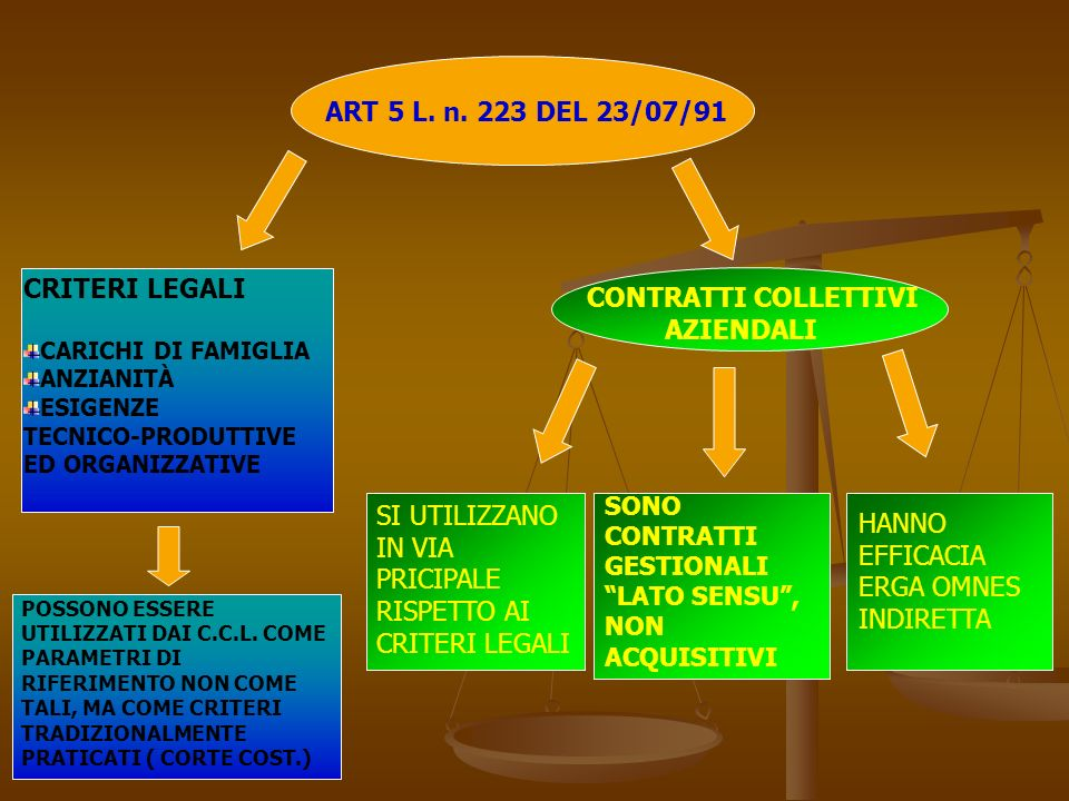 ART 5 L. n. 223 DEL 23/07/91 CRITERI LEGALI CARICHI DI FAMIGLIA ANZIANITÀ ESIGENZE TECNICO-PRODUTTIVE ED ORGANIZZATIVE CONTRATTI COLLETTIVI AZIENDALI
