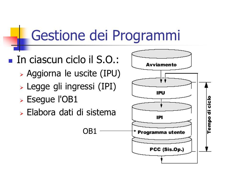 Gestione dei Programmi In ciascun ciclo il S.O.: Aggiorna le uscite (IPU) Legge gli ingressi (IPI) Esegue l'OB1 Elabora dati di sistema OB1