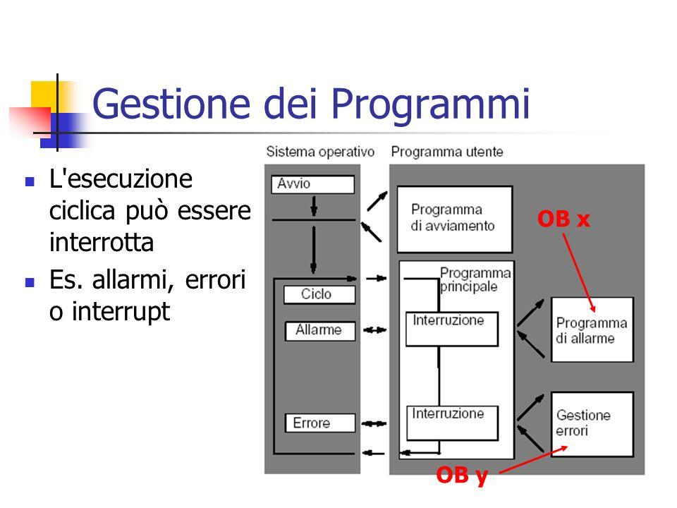 Gestione dei Programmi L'esecuzione ciclica può essere interrotta Es. allarmi, errori o interrupt OB x OB y