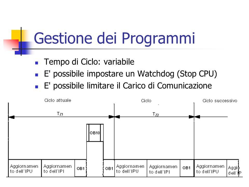 Gestione dei Programmi Tempo di Ciclo: variabile E' possibile impostare un Watchdog (Stop CPU) E' possibile limitare il Carico di Comunicazione