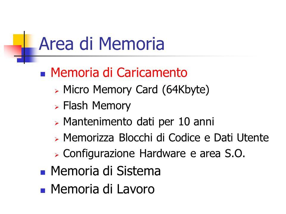Area di Memoria Memoria di Caricamento Memoria di Sistema Aree Operandi Merker, Temporizzatori e Contatori Immagini di Processo I/O Dati Locali (temporanei) Memoria di Lavoro