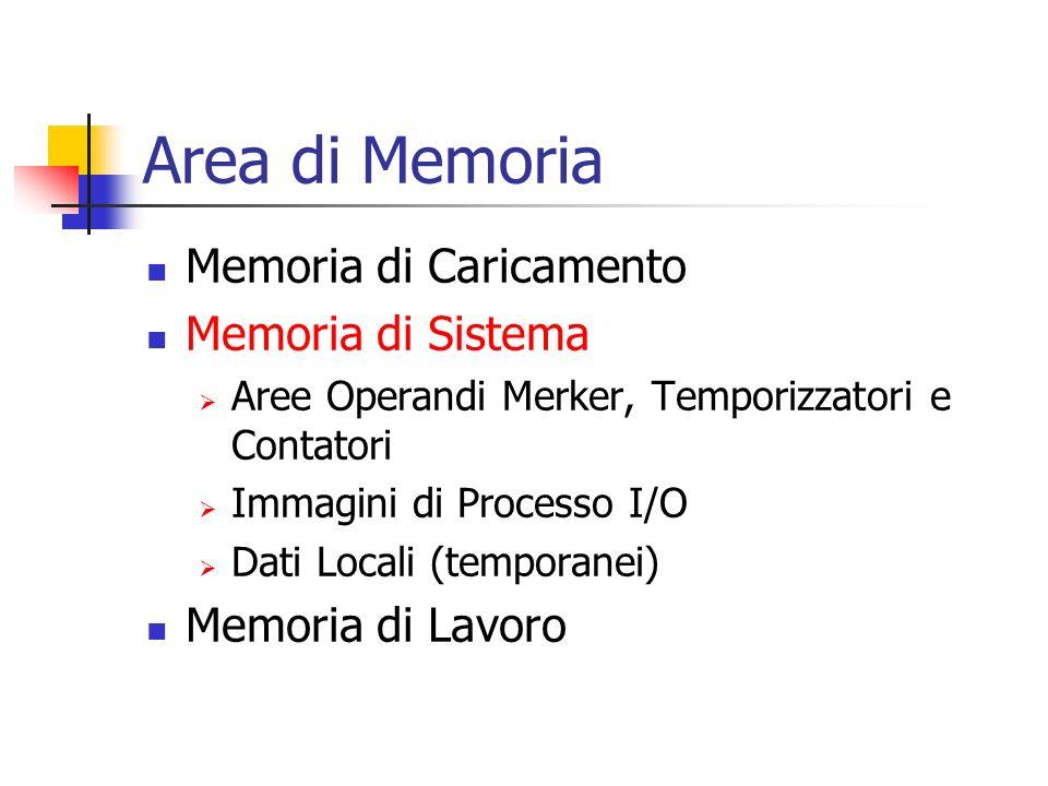 Area di Memoria Memoria di Caricamento Memoria di Sistema Aree Operandi Merker, Temporizzatori e Contatori Immagini di Processo I/O Dati Locali (tempo