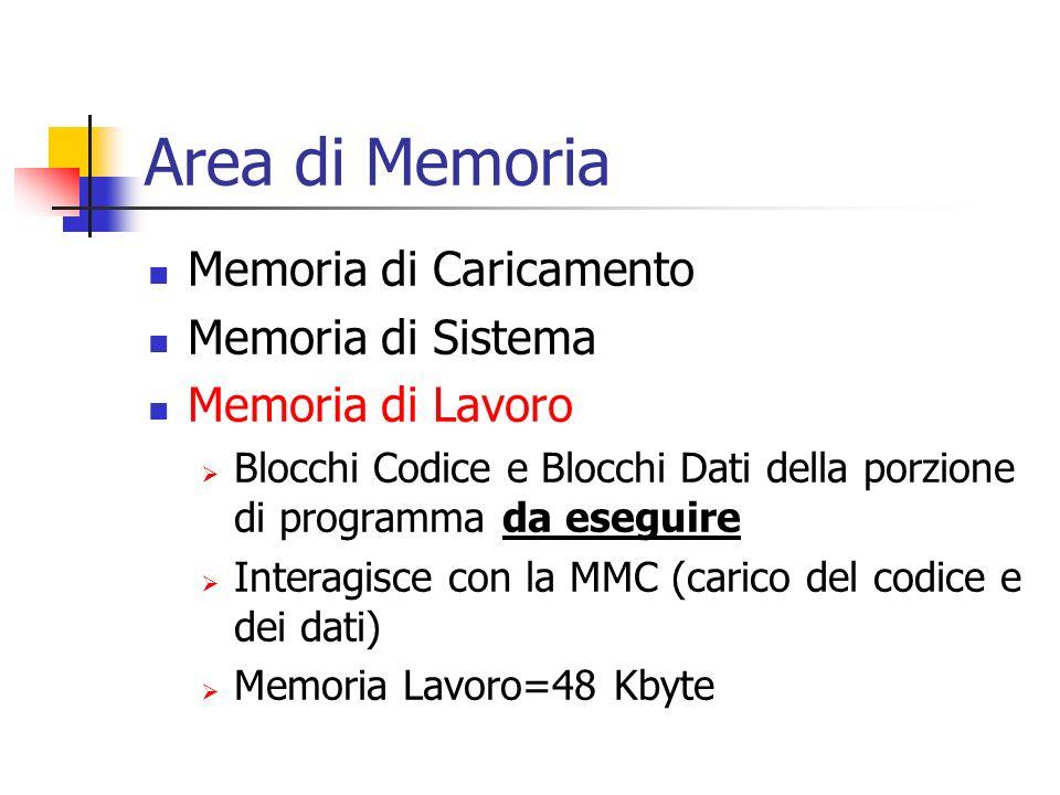 Area di Memoria Memoria di Caricamento Memoria di Sistema Memoria di Lavoro Blocchi Codice e Blocchi Dati della porzione di programma da eseguire Inte