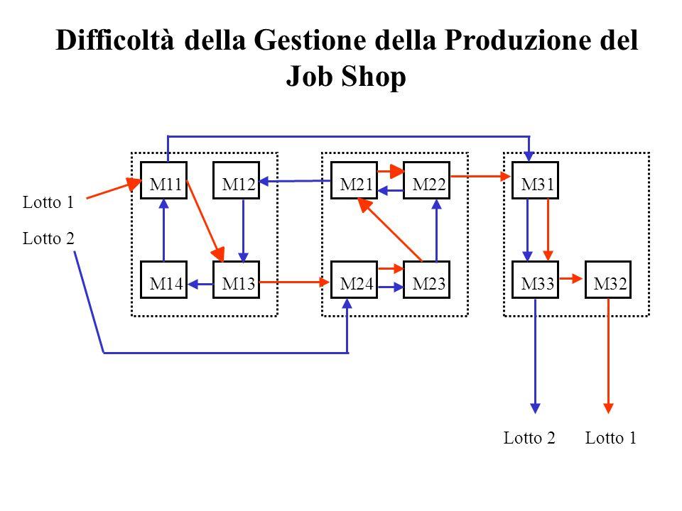 Difficoltà della Gestione della Produzione del Job Shop Lotto 1 M11M12 M13M14 M21M22 M23M24 M31 M32M33 Lotto 2 Lotto 1Lotto 2