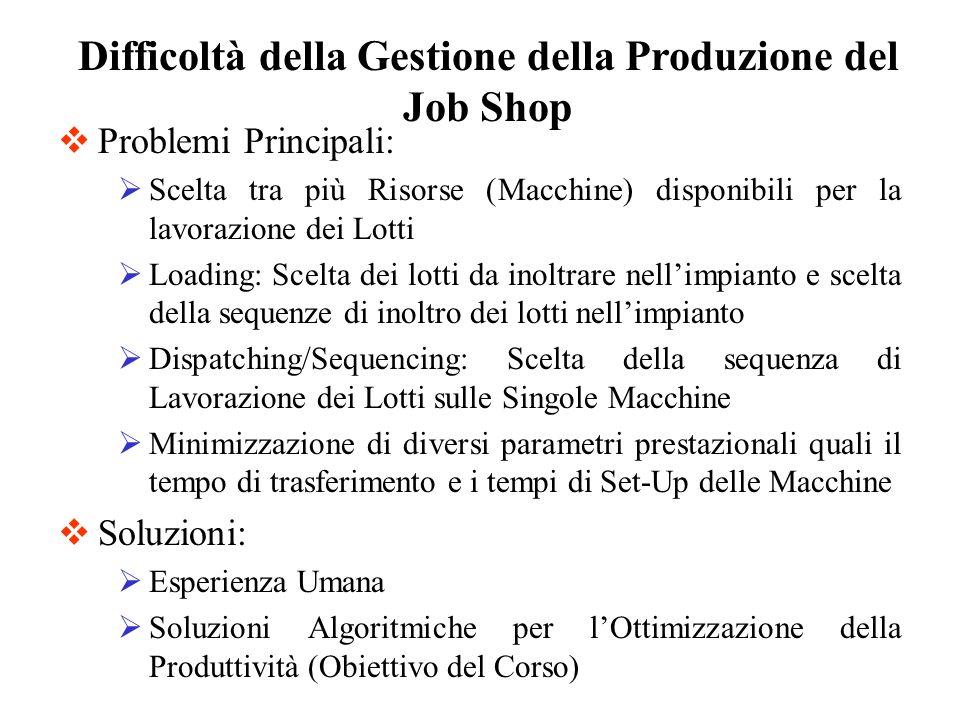 Difficoltà della Gestione della Produzione del Job Shop Problemi Principali: Scelta tra più Risorse (Macchine) disponibili per la lavorazione dei Lott