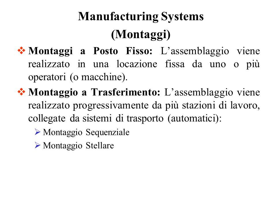 Montaggi a Posto Fisso: Lassemblaggio viene realizzato in una locazione fissa da uno o più operatori (o macchine). Montaggio a Trasferimento: Lassembl