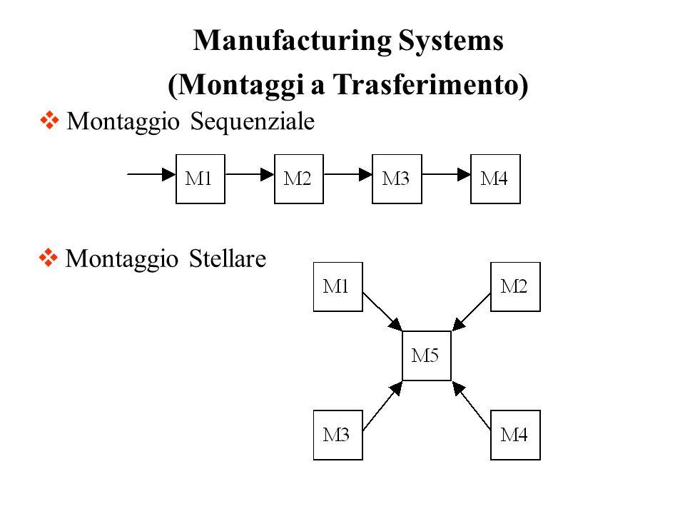 Montaggio Sequenziale Manufacturing Systems (Montaggi a Trasferimento) Montaggio Stellare