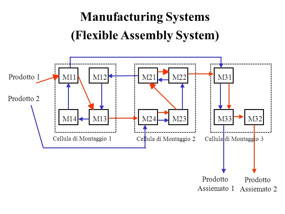Manufacturing Systems (Flexible Assembly System) Prodotto 1 M11M12 M13M14 M21M22 M23M24 M31 M32M33 Prodotto 2 Prodotto Assiemato 1 Cellula di Montaggi