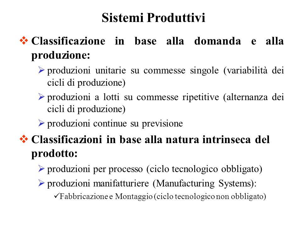 Classificazione in base alla domanda e alla produzione: produzioni unitarie su commesse singole (variabilità dei cicli di produzione) produzioni a lot