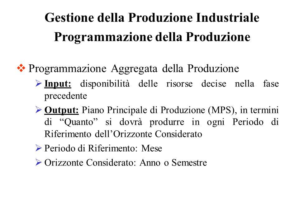 Programmazione Aggregata della Produzione Input: disponibilità delle risorse decise nella fase precedente Output: Piano Principale di Produzione (MPS)