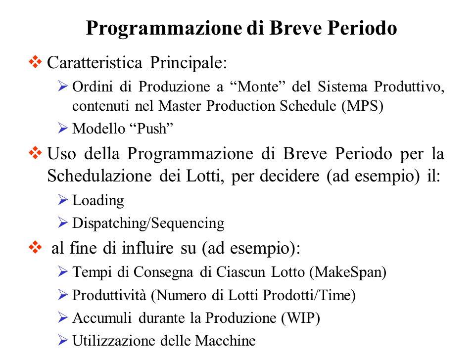 Caratteristica Principale: Ordini di Produzione a Monte del Sistema Produttivo, contenuti nel Master Production Schedule (MPS) Modello Push Uso della