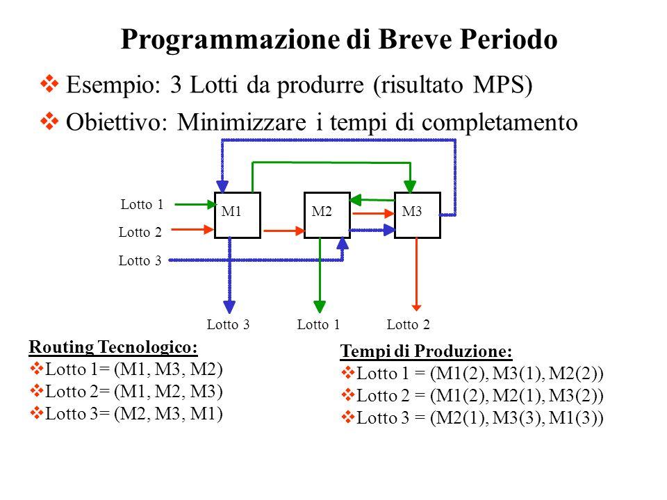 Esempio: 3 Lotti da produrre (risultato MPS) Obiettivo: Minimizzare i tempi di completamento Programmazione di Breve Periodo Routing Tecnologico: Lott