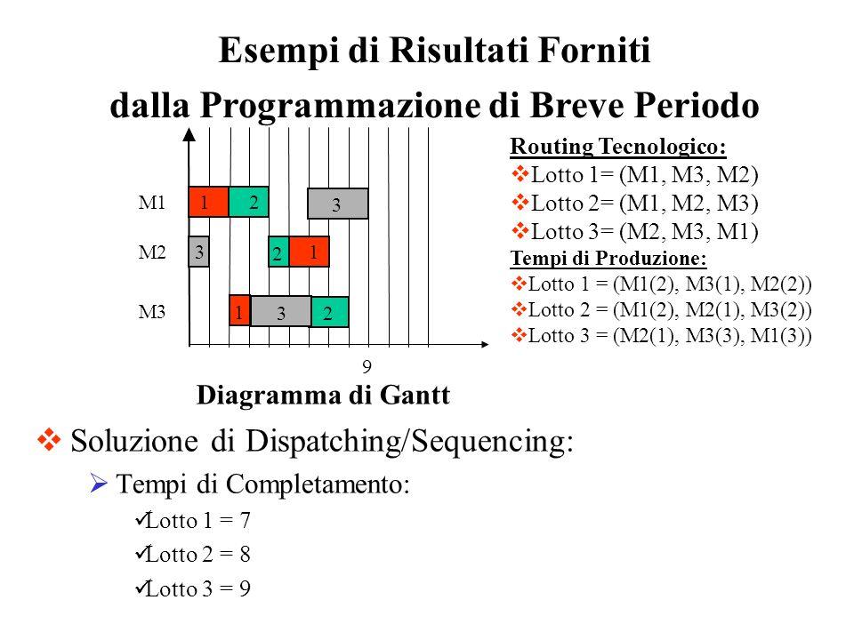 Esempi di Risultati Forniti dalla Programmazione di Breve Periodo Soluzione di Dispatching/Sequencing: Tempi di Completamento: Lotto 1 = 7 Lotto 2 = 8