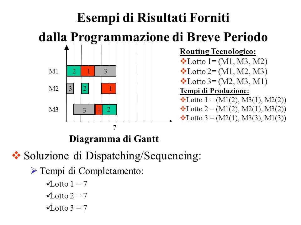 Esempi di Risultati Forniti dalla Programmazione di Breve Periodo Soluzione di Dispatching/Sequencing: Tempi di Completamento: Lotto 1 = 7 Lotto 2 = 7