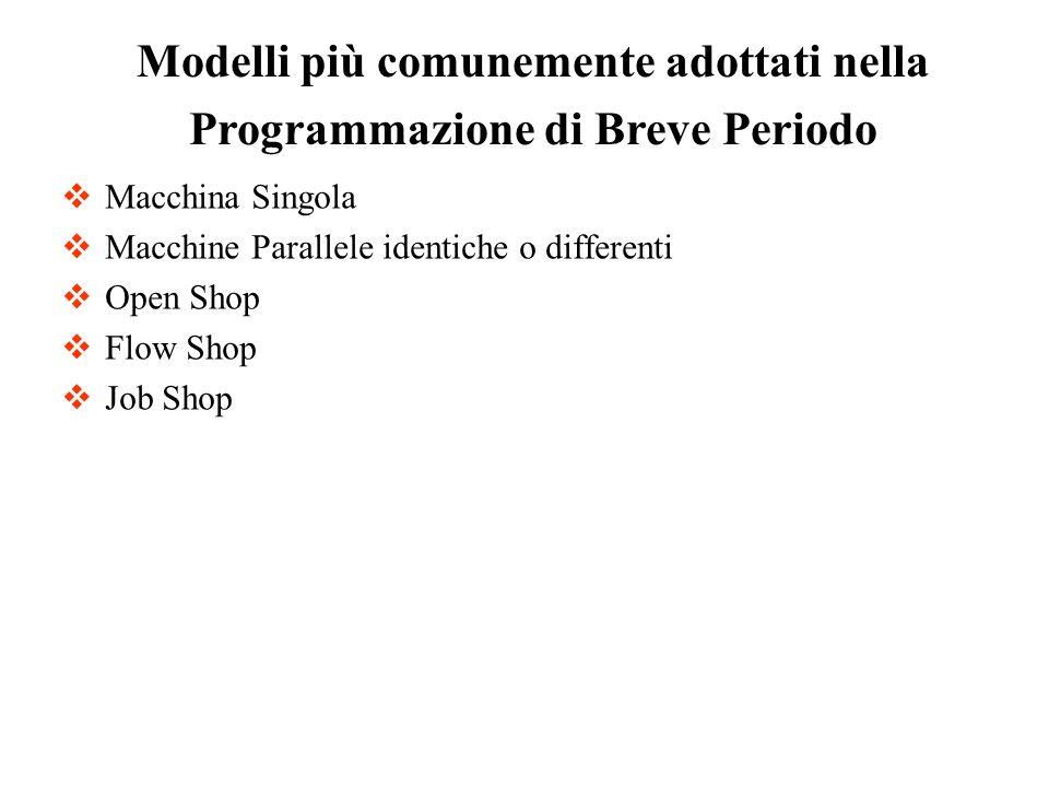 Macchina Singola Macchine Parallele identiche o differenti Open Shop Flow Shop Job Shop Modelli più comunemente adottati nella Programmazione di Breve