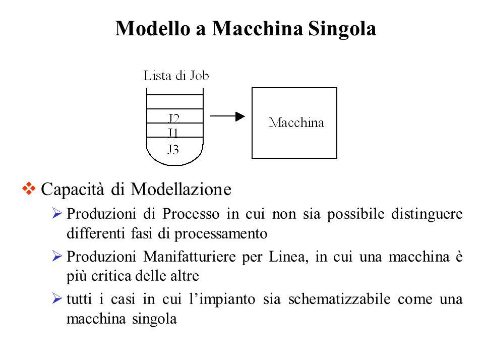 Capacità di Modellazione Produzioni di Processo in cui non sia possibile distinguere differenti fasi di processamento Produzioni Manifatturiere per Li