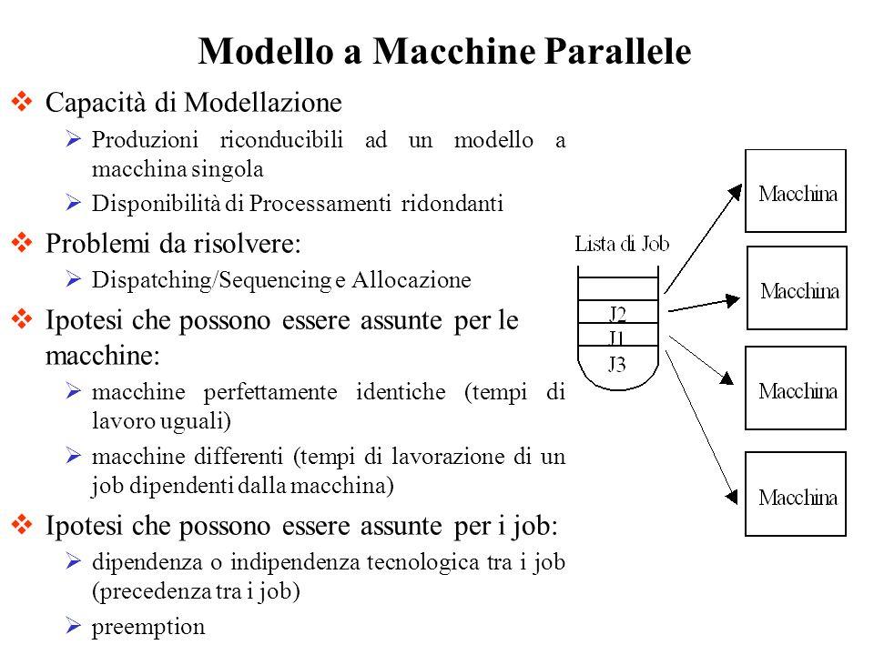 Capacità di Modellazione Produzioni riconducibili ad un modello a macchina singola Disponibilità di Processamenti ridondanti Problemi da risolvere: Di