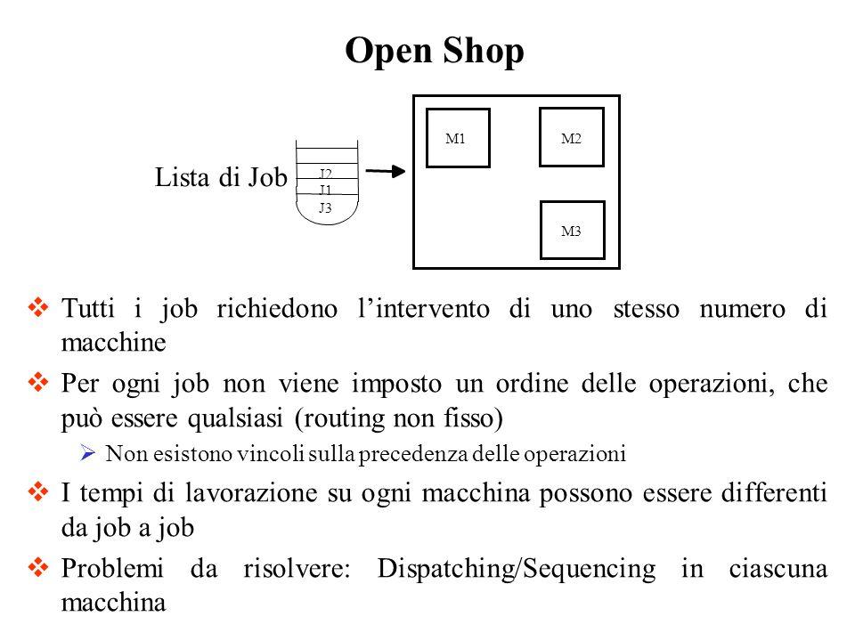 Tutti i job richiedono lintervento di uno stesso numero di macchine Per ogni job non viene imposto un ordine delle operazioni, che può essere qualsias