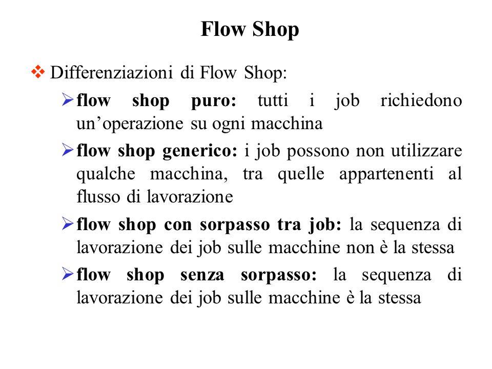 Differenziazioni di Flow Shop: flow shop puro: tutti i job richiedono unoperazione su ogni macchina flow shop generico: i job possono non utilizzare q