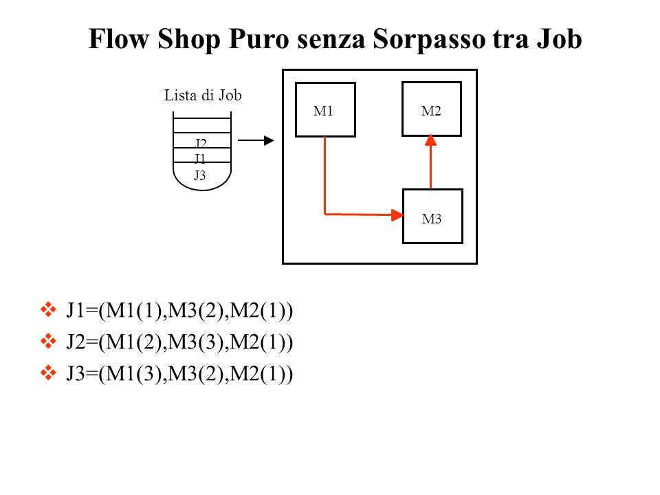 J1=(M1(1),M3(2),M2(1)) J2=(M1(2),M3(3),M2(1)) J3=(M1(3),M3(2),M2(1)) Flow Shop Puro senza Sorpasso tra Job Lista di Job J1 J2 J3 M1M2 M3