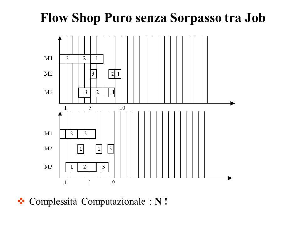 Flow Shop Puro senza Sorpasso tra Job Complessità Computazionale : N !