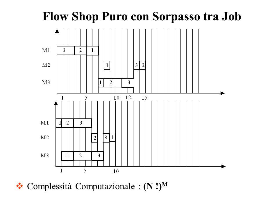 Flow Shop Puro con Sorpasso tra Job Complessità Computazionale : (N !) M