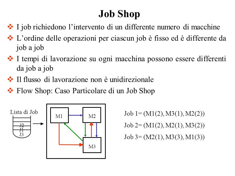 I job richiedono lintervento di un differente numero di macchine Lordine delle operazioni per ciascun job è fisso ed è differente da job a job I tempi