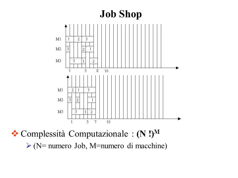 Complessità Computazionale : (N !) M (N= numero Job, M=numero di macchine) Job Shop