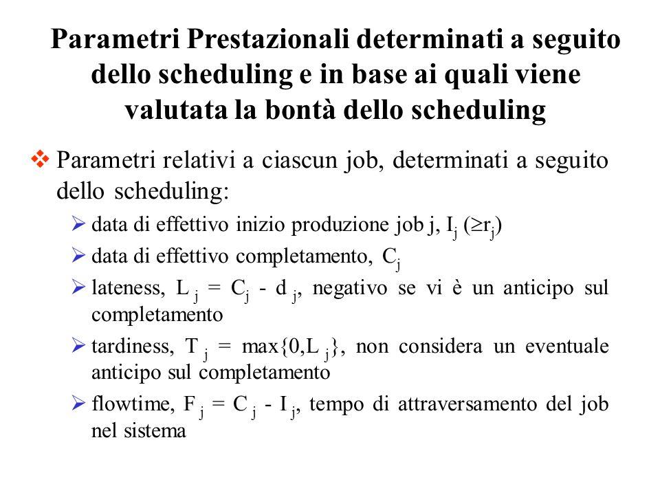 Parametri relativi a ciascun job, determinati a seguito dello scheduling: data di effettivo inizio produzione job j, I j ( r j ) data di effettivo com