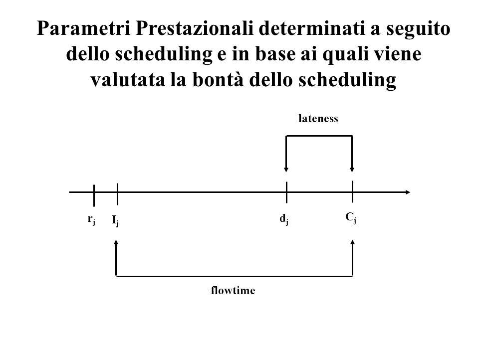 rjrj IjIj djdj CjCj flowtime lateness Parametri Prestazionali determinati a seguito dello scheduling e in base ai quali viene valutata la bontà dello
