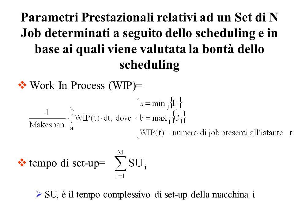 Work In Process (WIP)= Parametri Prestazionali relativi ad un Set di N Job determinati a seguito dello scheduling e in base ai quali viene valutata la