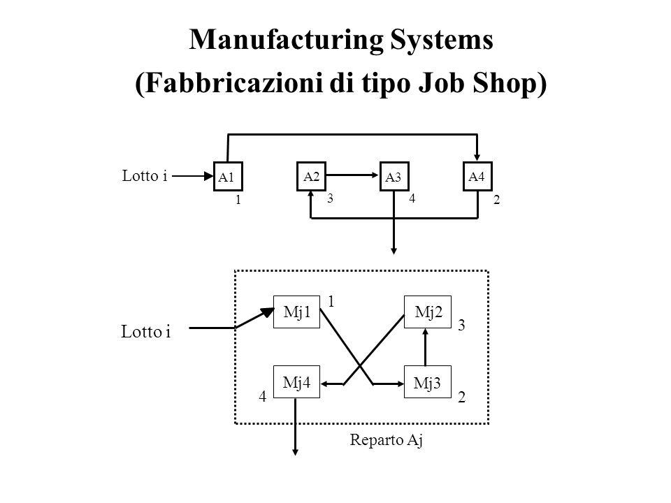 Manufacturing Systems (Fabbricazioni di tipo Job Shop) A1 A2 A3 A4 Lotto i 1 2 3 4 Reparto Aj Mj1Mj2 Mj3 Mj4 1 2 3 4
