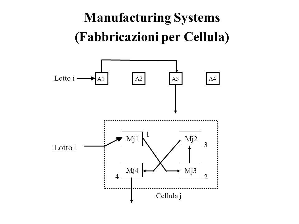 Manufacturing Systems (Fabbricazioni per Cellula) A1 A2 A3 A4 Lotto i Cellula j Mj1Mj2 Mj3 Mj4 1 2 3 4