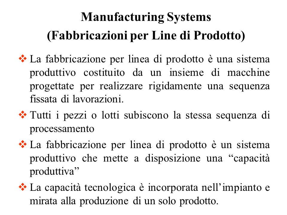La fabbricazione per linea di prodotto è una sistema produttivo costituito da un insieme di macchine progettate per realizzare rigidamente una sequenz