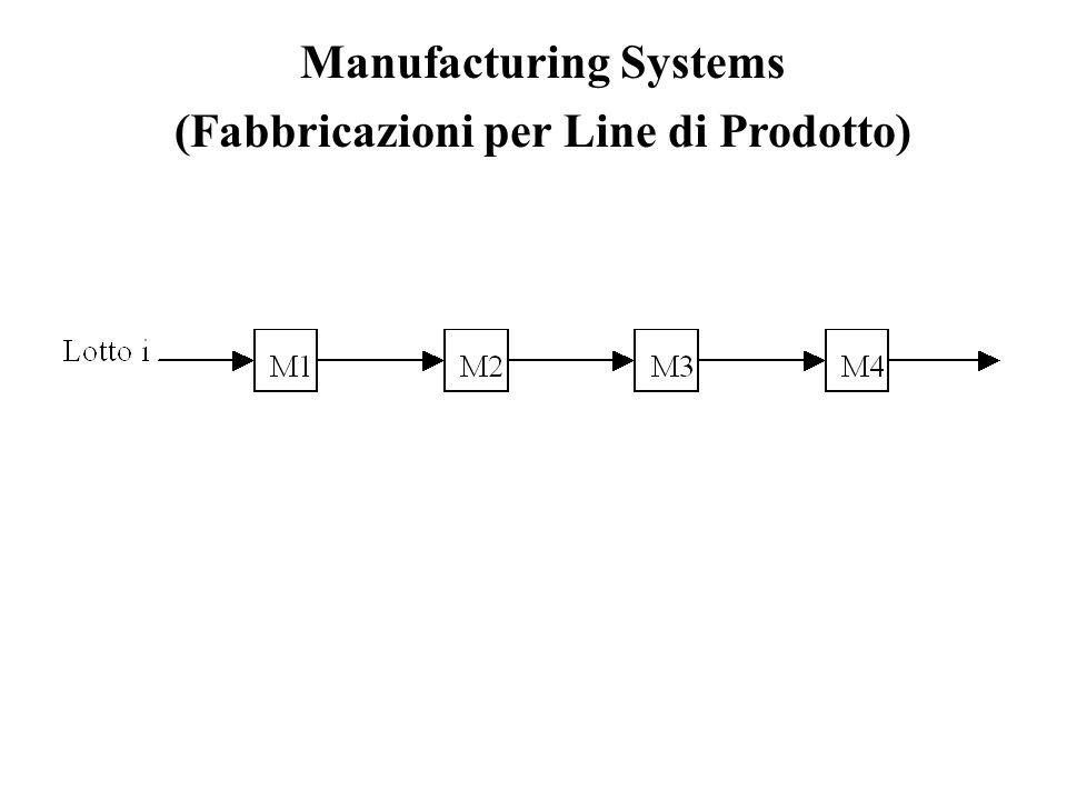 Manufacturing Systems (Fabbricazioni per Line di Prodotto)