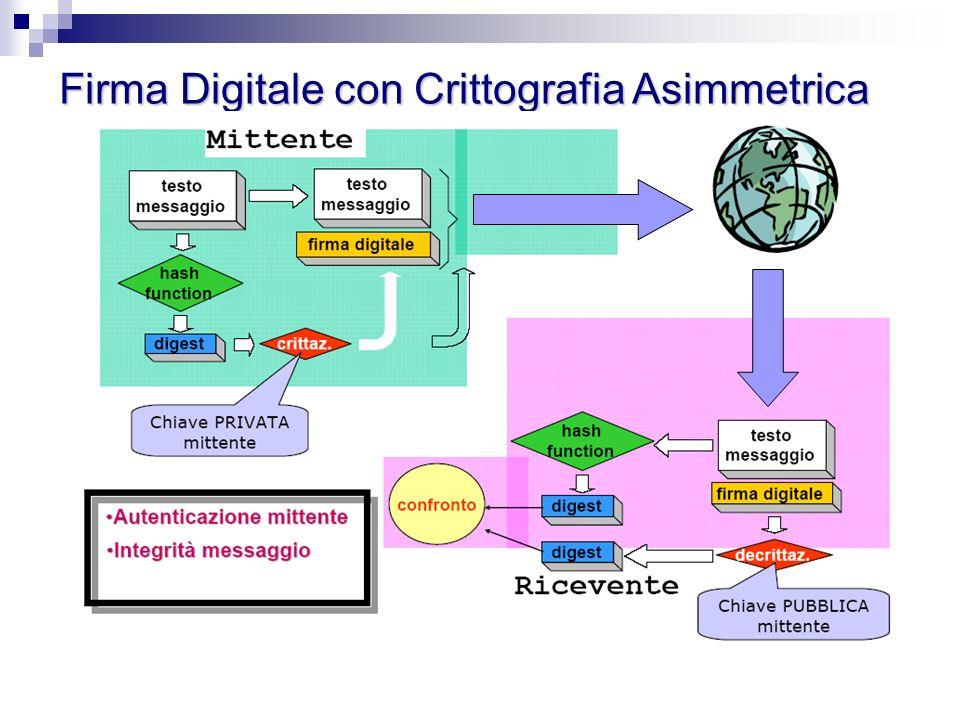 Firma Digitale con Crittografia Asimmetrica