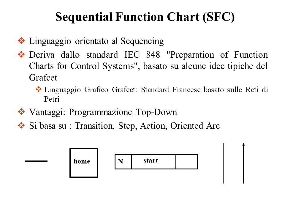 Linguaggio orientato al Sequencing Deriva dallo standard IEC 848